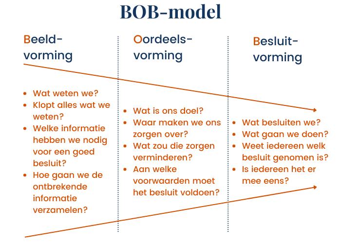 BOB-model