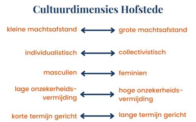 Cultuurdimensies van Hofstede